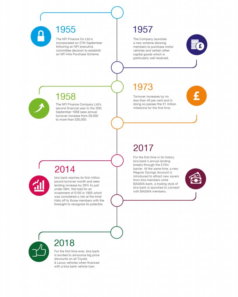 bira bank timeline