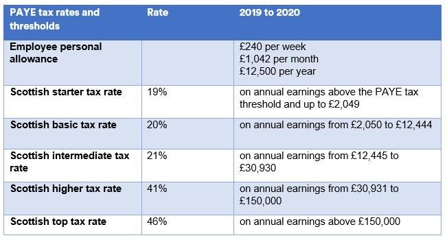 Scotland - tax rates 2019/20